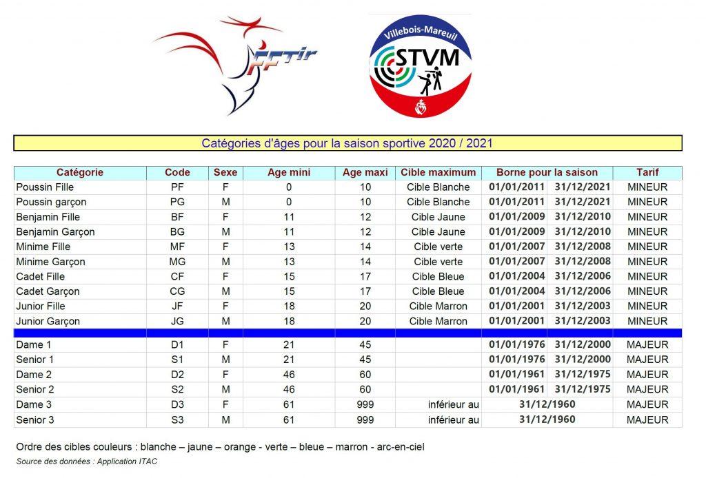 stvm-categorie-sportive